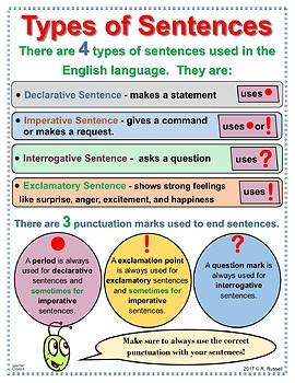 The Grammar Grasshopper: Types of Sentences