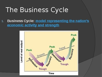 The Great Depression Business Cycle PowerPoint Lecture