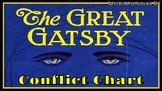 The Great Gatsby: Conflict Chart Assignment/ Graphic Organizer