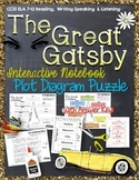 THE GREAT GATSBY: PLOT DIAGRAM, STORY MAP, PLOT PYRAMID, PLOT CHART