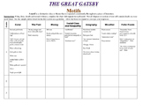The Great Gatsby - Motifs Chart with Scaffolding