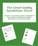 The Great Gatsby Symbolism Chart