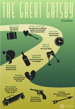 The Great Gatsby Timeline Infographic