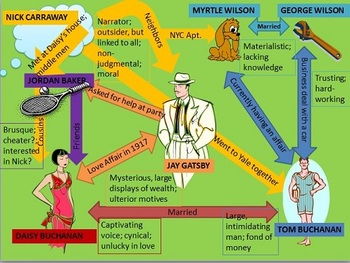 The Great Gatsby Unit Plan with Activities & PowerPoints
