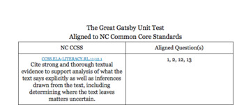 The Great Gatsby Unit Test NC CCSS Aligned with Details and Key