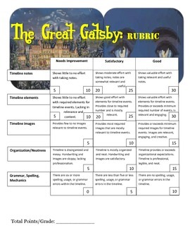 The Great Gatsby: Unit Timeline Project