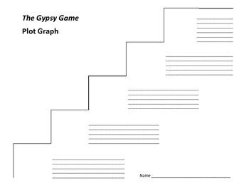 The Gypsy Game Plot Graph - Zilpha Keatley Snyder