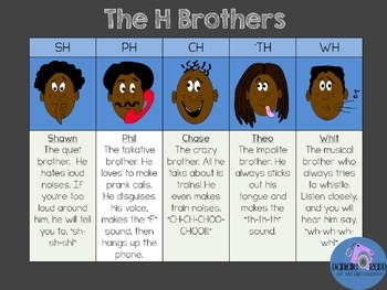 The H Brothers--Digraphs