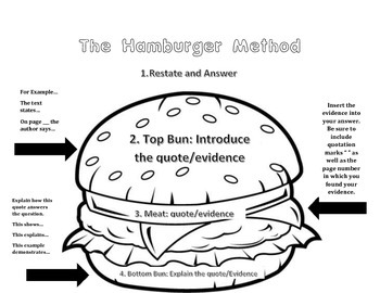 The Hamburger Method: Open-Ended Response Method