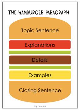 The Hamburger Paragraph Anchor Chart