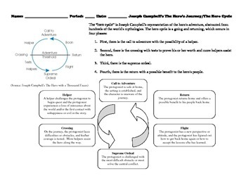 The Hero Cycle applied to Alice's Adventures in Wonderland Worksheet