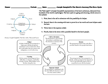 The Hero Cycle applied to The Curious Incident Worksheet