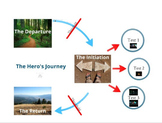 The Hero's Journey Prezi -  by Dan Jones C.R.P