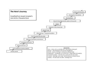 The Hero's Journey - Greek Mythology and Beyond