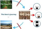 The Hero's Journey: Teaching story writing visually