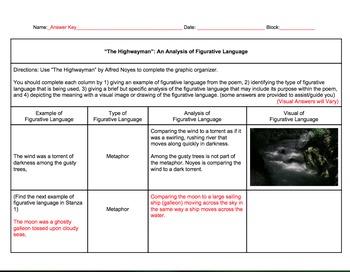 The Highwayman Figurative Language Graphic Organizer Analysis (Grades 6 - 9)