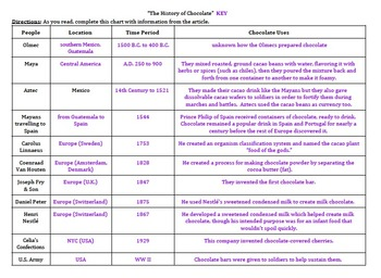 """The History of Chocolate"" article - Comprehension Chart"