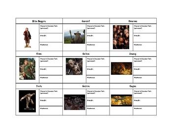 The Hobbit- Character Trait Chart