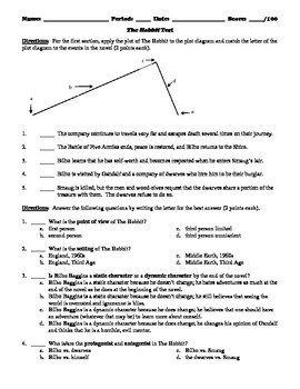 The Hobbit Matching, Multiple Choice, and Short Answer Test