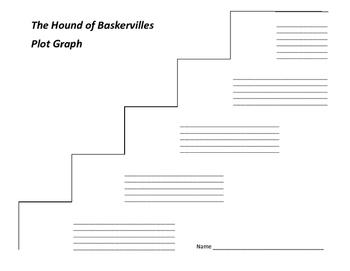 The Hound of Baskervilles Plot Graph - Arthur Conan Doyle