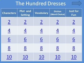 The Hundred Dresses Novel Study Bundle