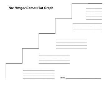 The Hunger Games Plot Graph - Suzanne Collins