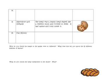 """""""The Hunger Games"""" Series, by S. Collins, Bread Basket Chart"""