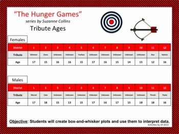 """Box and Whisker/Stem and Leaf Graphs based on """"The Hunger Games""""&""""Harry Potter"""""""