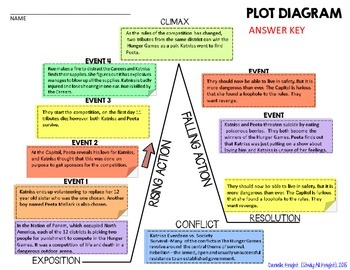 The Hunger Games, by Suzanne Collins: Interactive Notebook Plot Diagram Puzzle