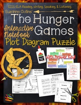 The Hunger Games, by Suzanne Collins: Interactive Notebook