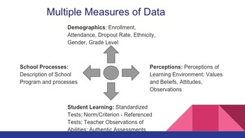 The Importance of Data And how To Use It Effectively in The Classroom
