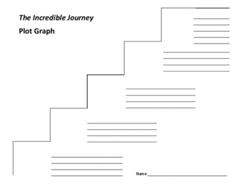 The Incredible Journey Plot Graph - Sheila Burnford