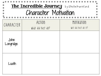 The Incredible Journey by Sheila Burnford: A Complete Novel Study!