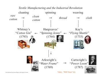 The Industrial Revolution 13 Day Unit - PowerPoint & Activities