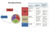 The Inquiry Process – Clear Poster
