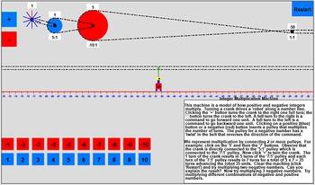 The Integer Multiplication Machine