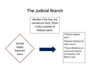 The Judicial Branch Anchor Chart