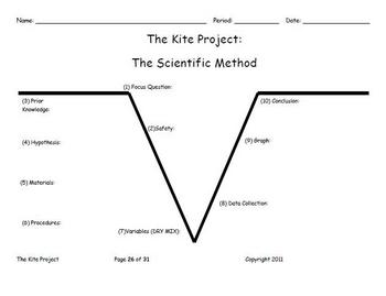 The Kite Project: A Cross Curricular Project