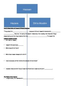 The Kite Runner The Plight of the Hazaras Notes Sheet