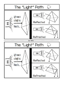 The LIGHT Path.....