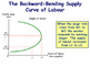 The Labour Market - The Backward-Bending & Upward Sloping Curve of Labour