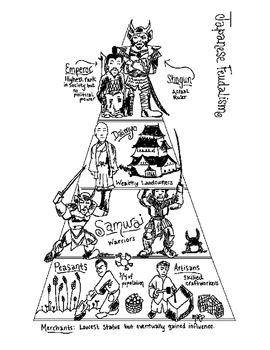 Japanese Feudalism Chart
