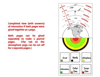 The Layers Above and Below Earth's Surface
