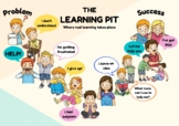 The Learning Pit Poster (Visible Learning)