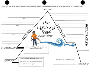 The Lightning Thief-Plot Diagram