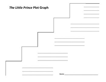 The Little Prince Plot Graph - Antoine de Saint-Exupery