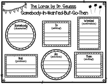 The Lorax by Dr. Seuss Summary Graphic Organizer