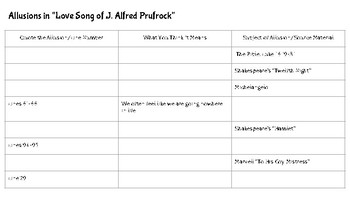 The Love Song of J. Alfred Prufrock Allusion Organizer