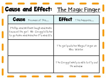 The Magic Finger by Roald Dahl: A Complete Literature Study!