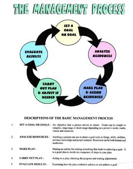 The Management Process Lesson